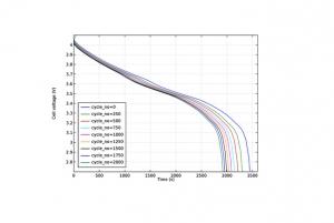 مدل باتری لیتیوم-یون یکبعدی برای آموزش تخلیۀ ظرفیت