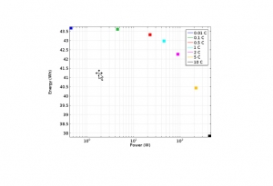 مدل باتری لیتیوم-یون یکبعدی برای ارزیابی قدرت و انرژی