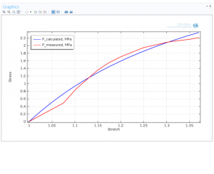 بهینه سازی Optimization Module کامسول comsol