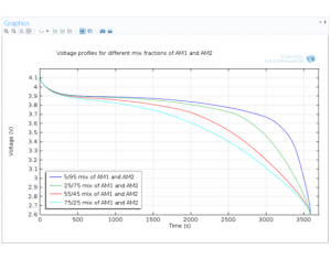 باتری ها و سلول های سوختی Batteries & Fuel Cells آموزش کامسول comsol