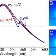 نانو کوانتوم دات quantum dot - nano particle